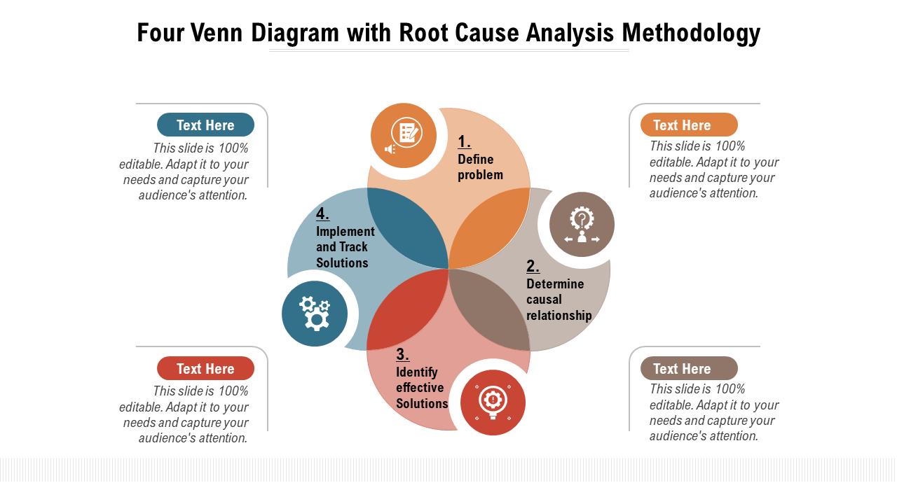 Four Venn Diagram with Root Cause Analysis Methodology