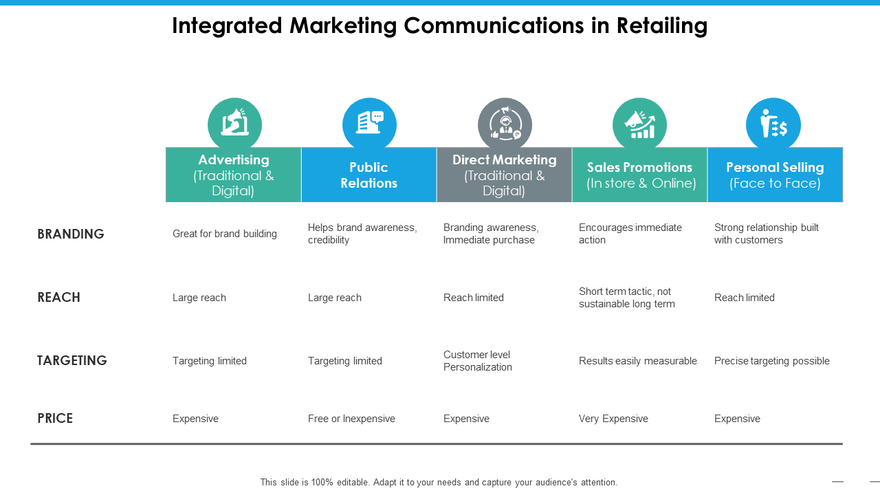 Integrated Marketing Communications In Retailing