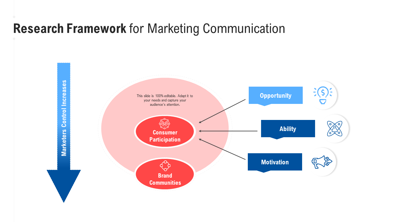 Research Framework For Marketing Communication