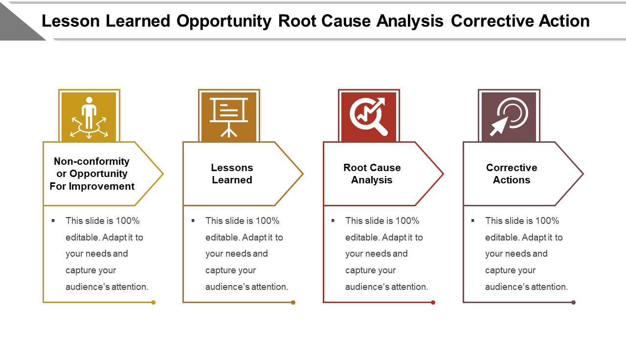 Root Cause Analysis Corrective Action