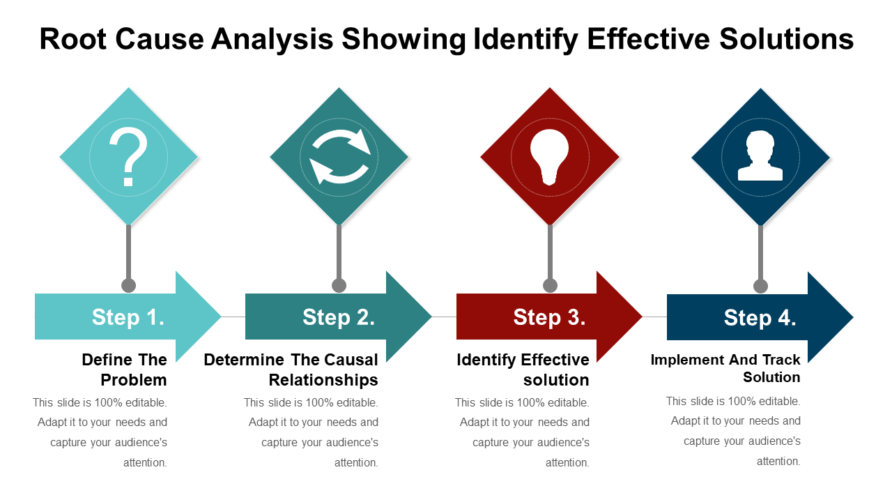 Root Cause Analysis Showing Identify Effective Solutions
