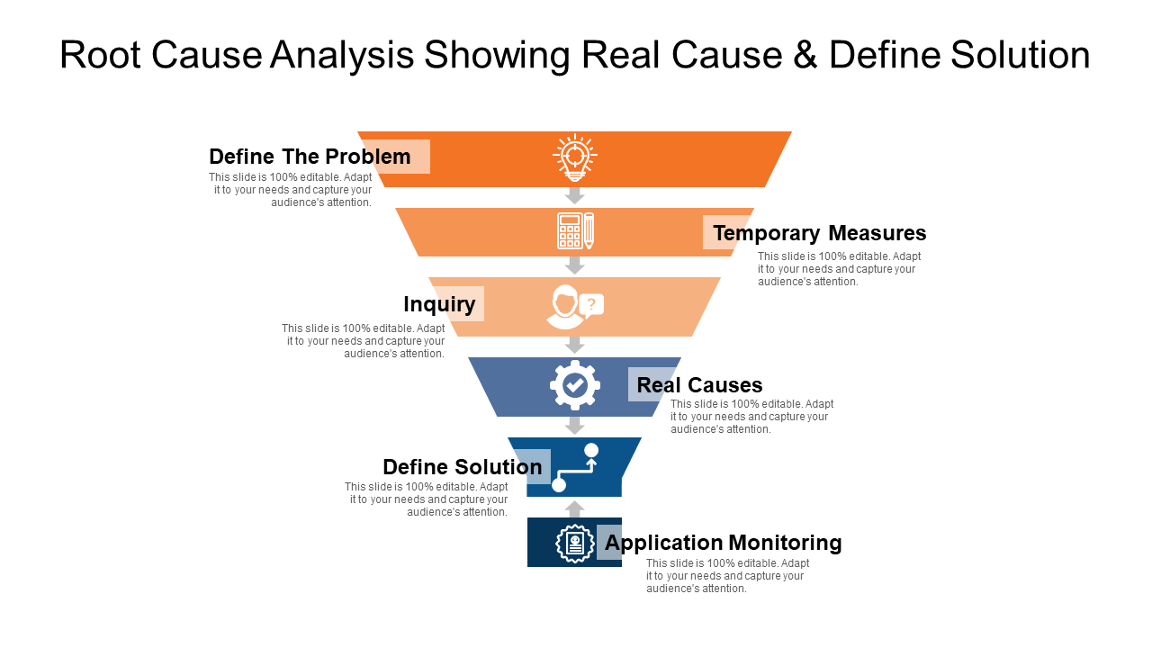 Root Cause Analysis Showing Real Cause & Define Solution