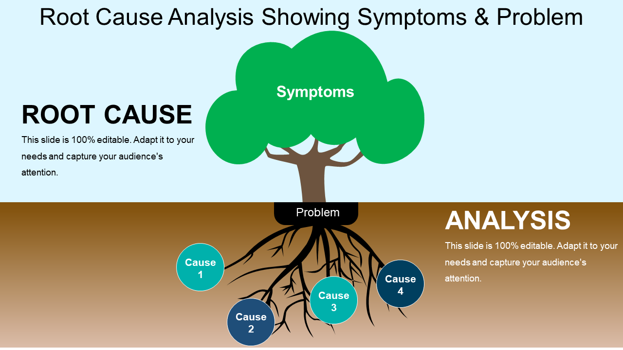 Root Cause Analysis Showing Symptoms And Problem