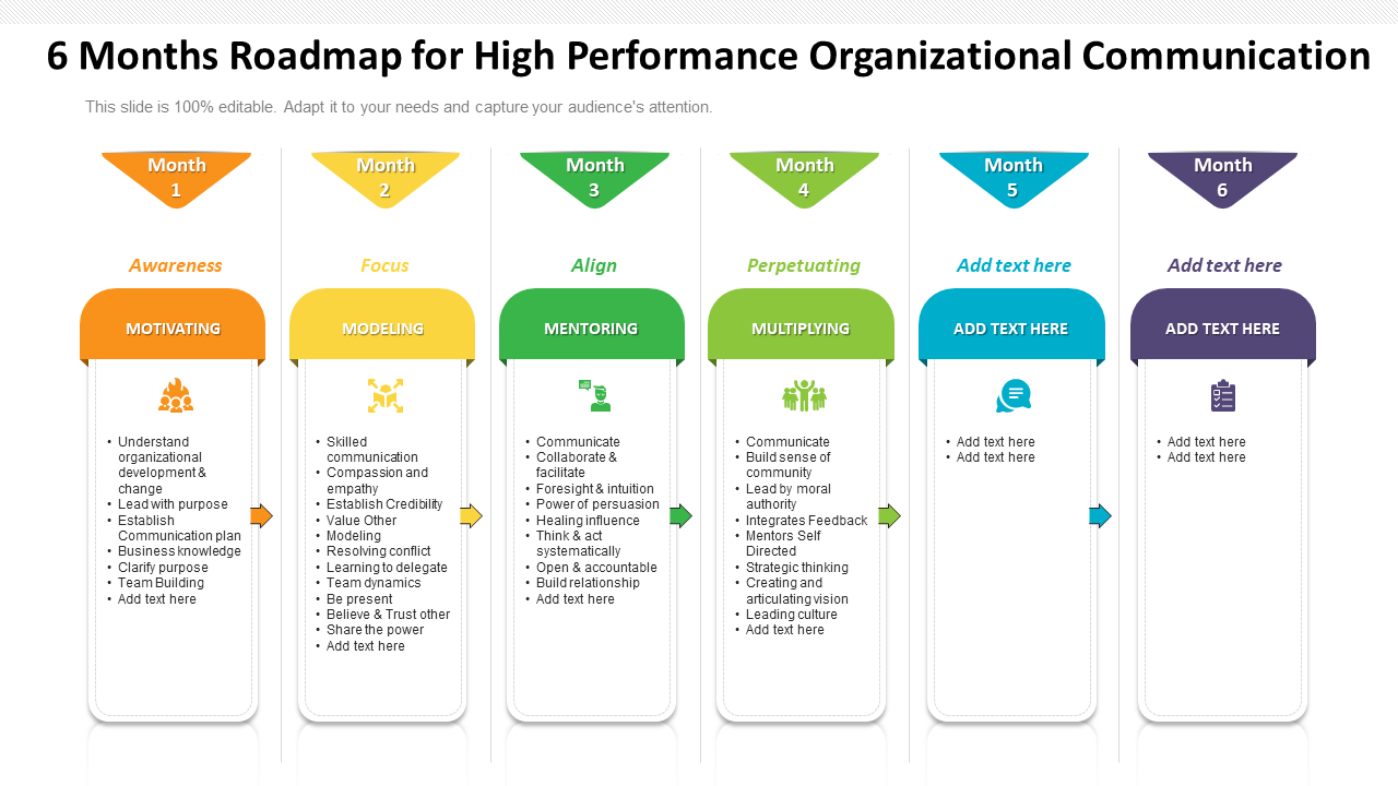 6 Months Roadmap for High Performance