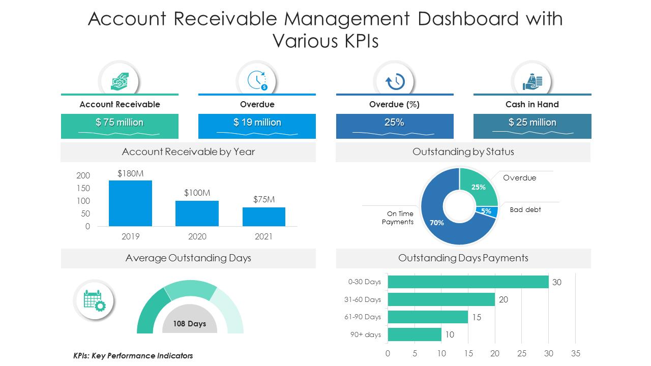 Account Receivable Management Dashboard PowerPoint Slides