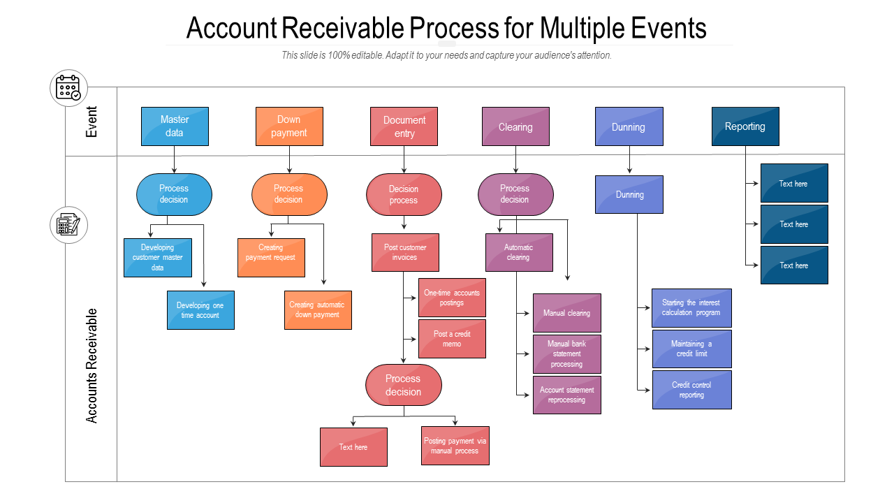 Account Receivable Process For Multiple Events PowerPoint Slides