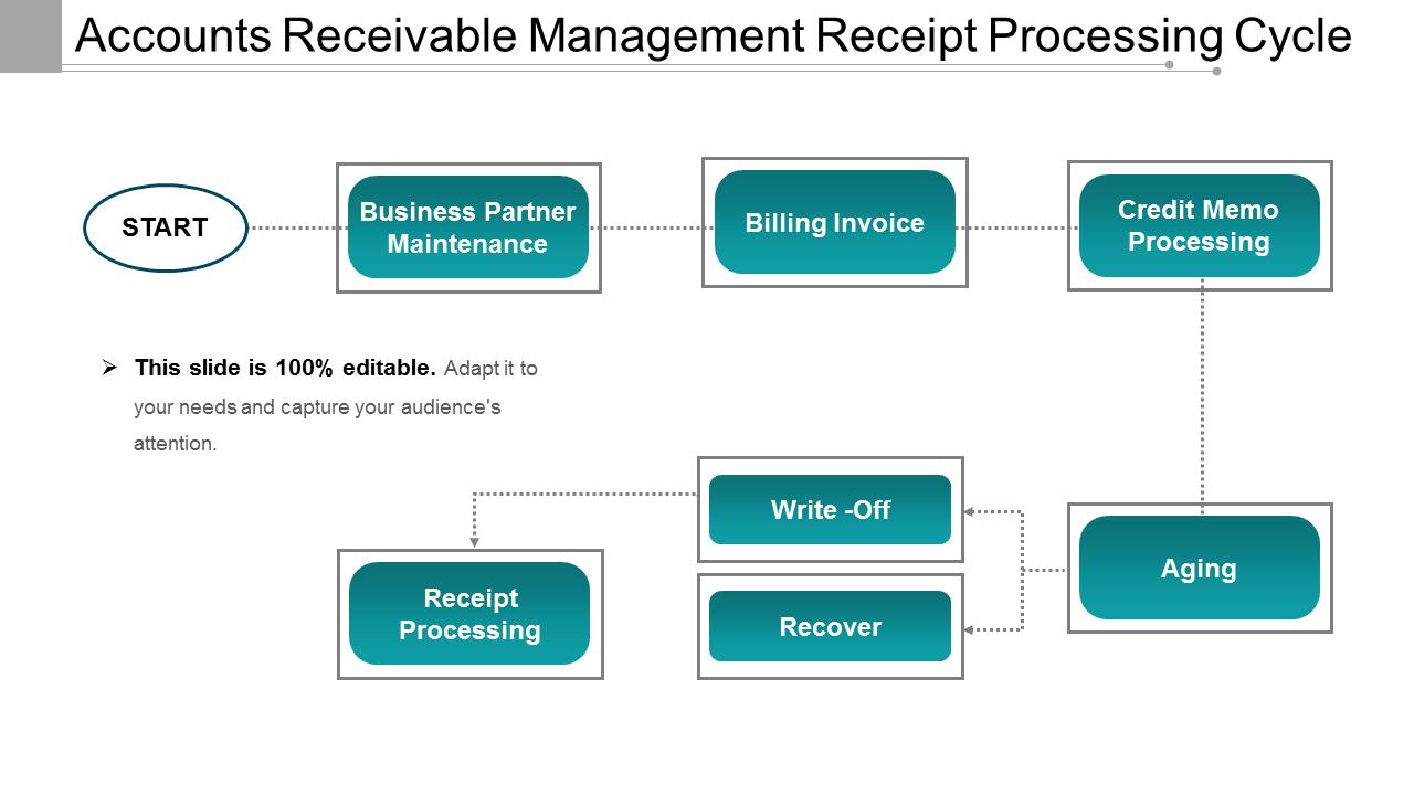 Accounts Receivable Management Receipt Processing Cycle PowerPoint Slides