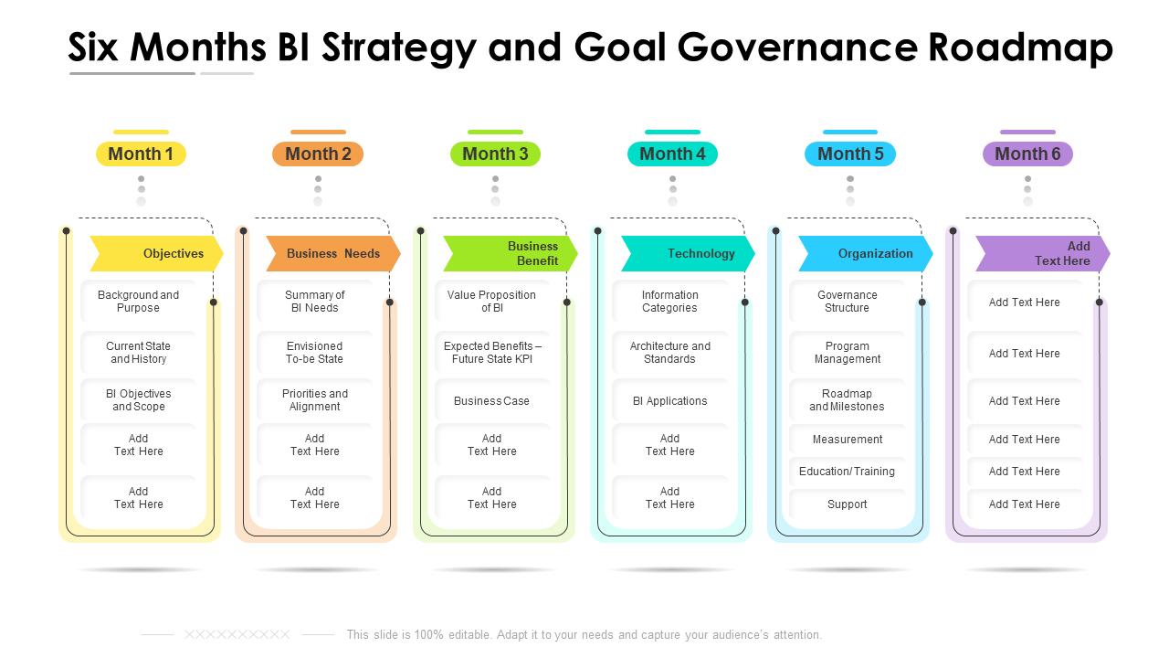 BI Strategy and Goal Governance Roadmap