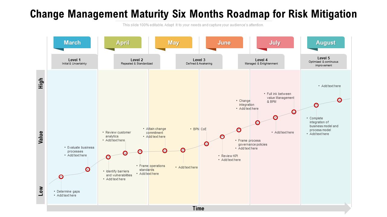 Change Management Maturity Roadmap