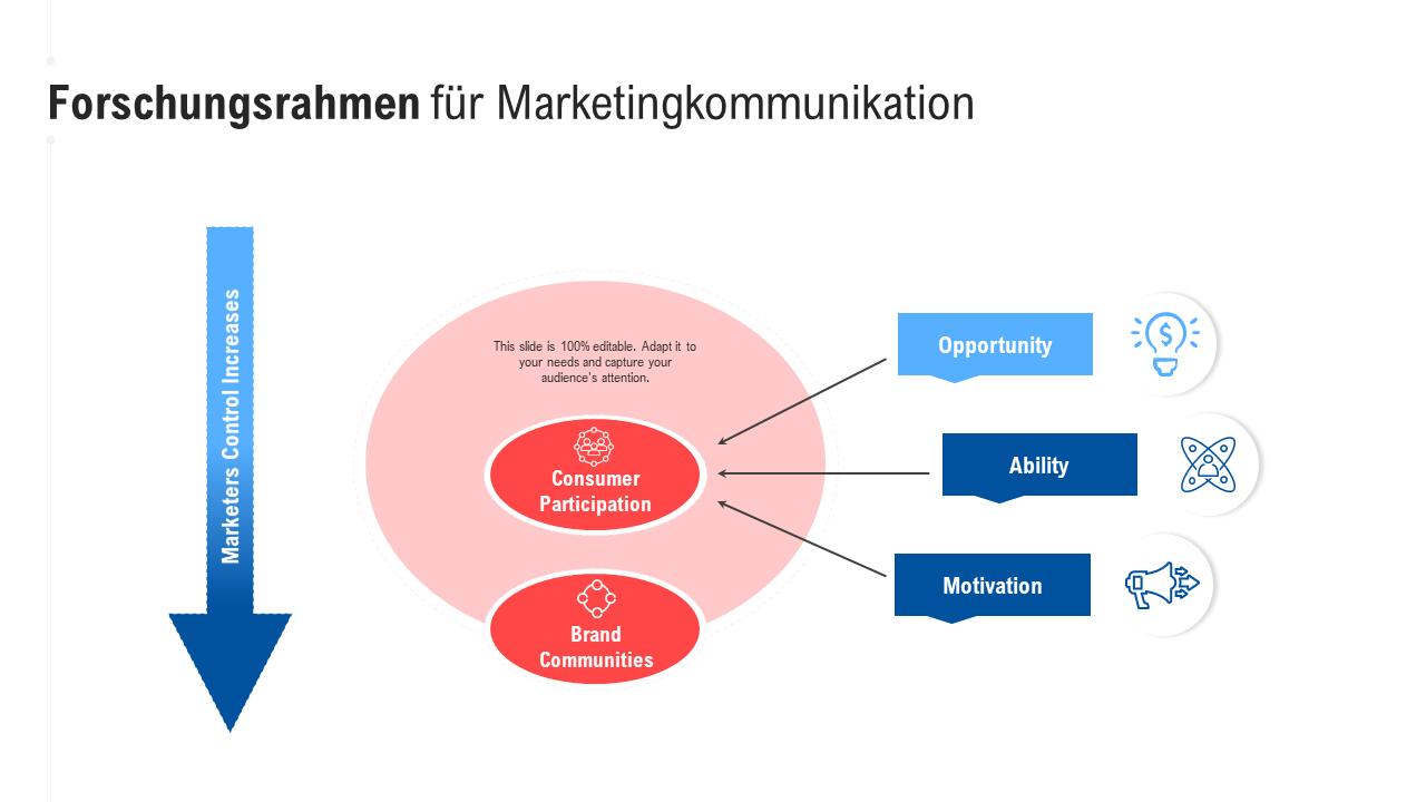 Forschungsrahmen für Marketingkommunikation