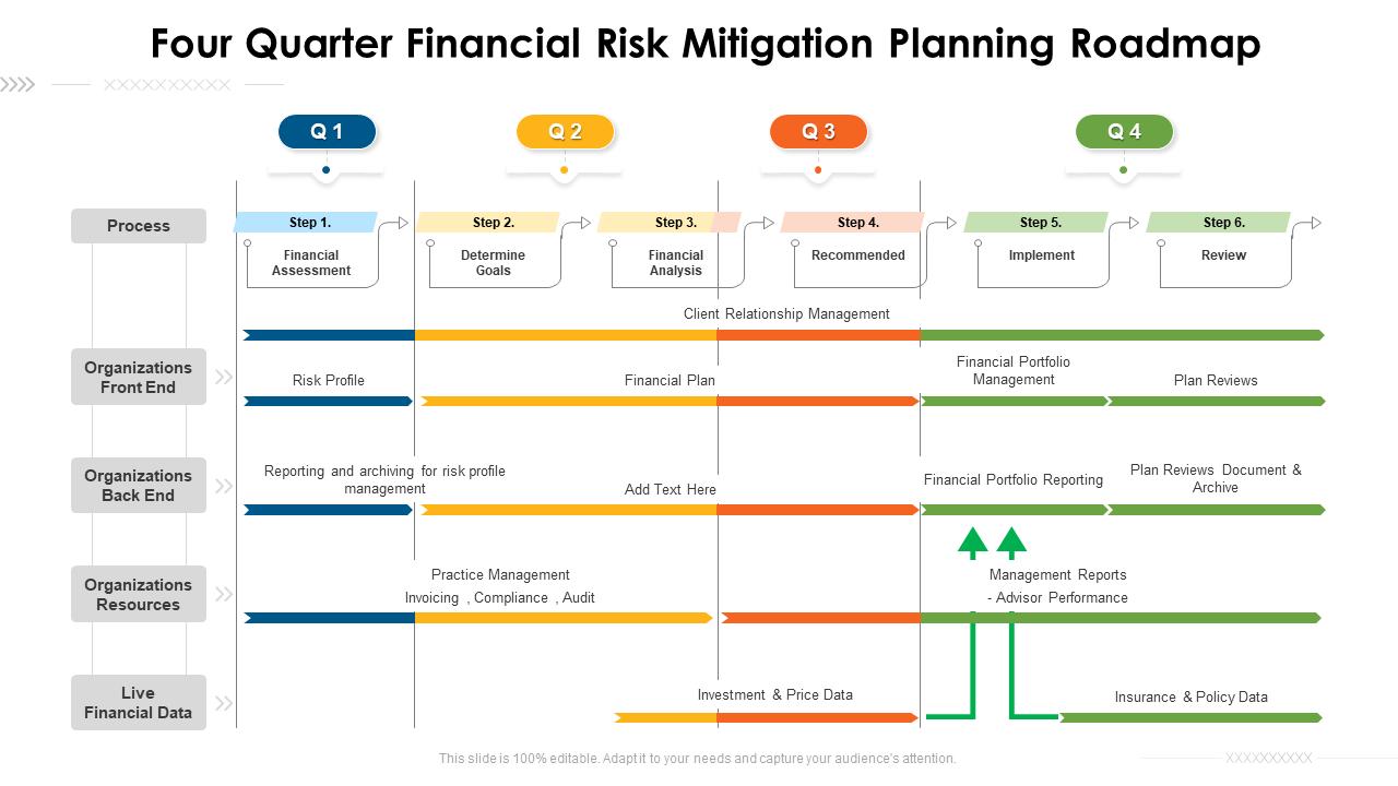 Four Quarter Financial Risk
