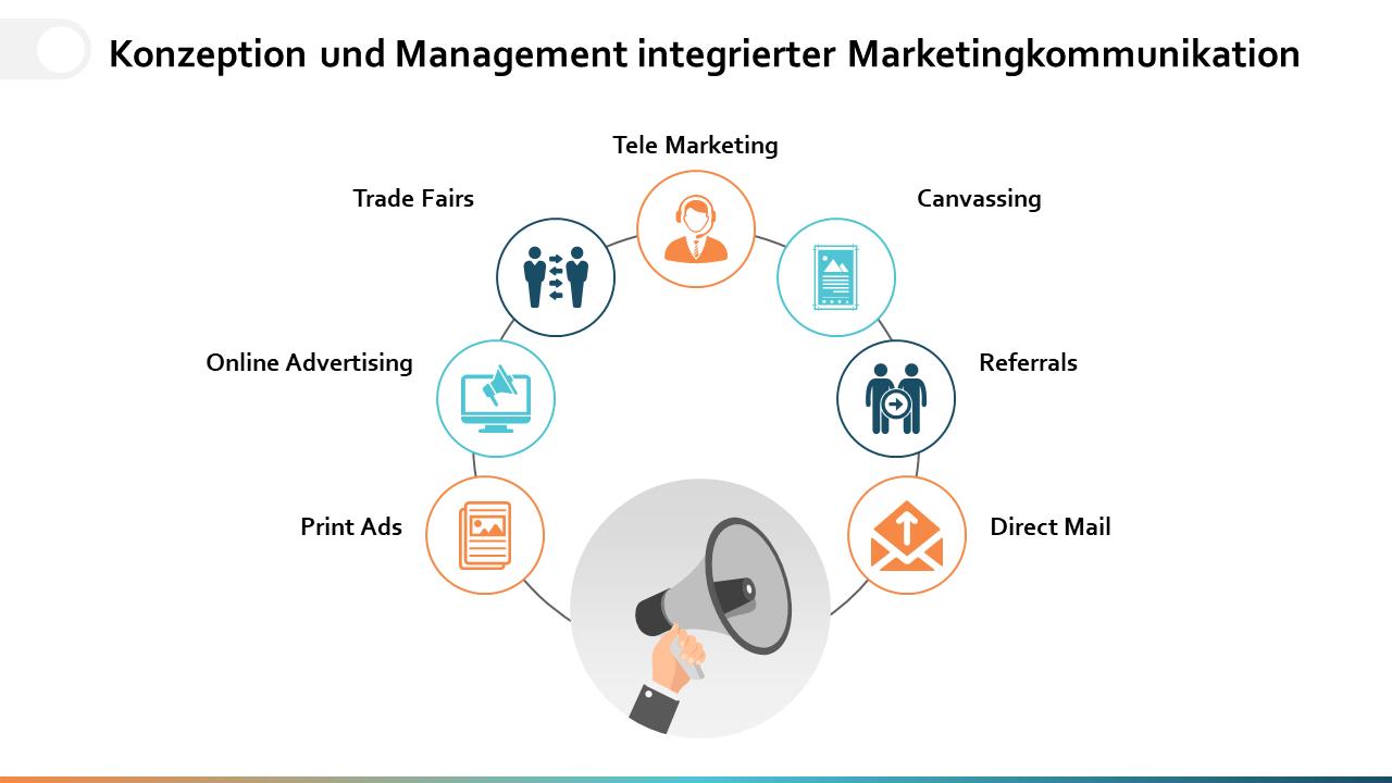 Konzeption und Management integrierter Marketingkommunikation
