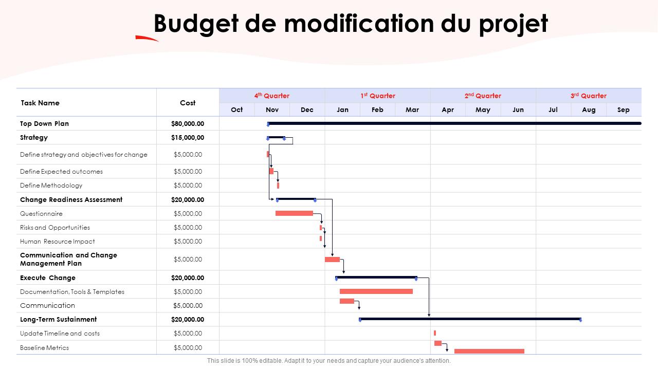 Budget de modification du projet