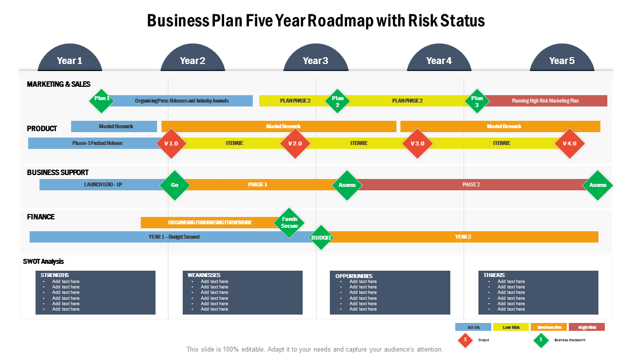 Business Plan Five Year Roadmap With Risk Status PowerPoint Templates