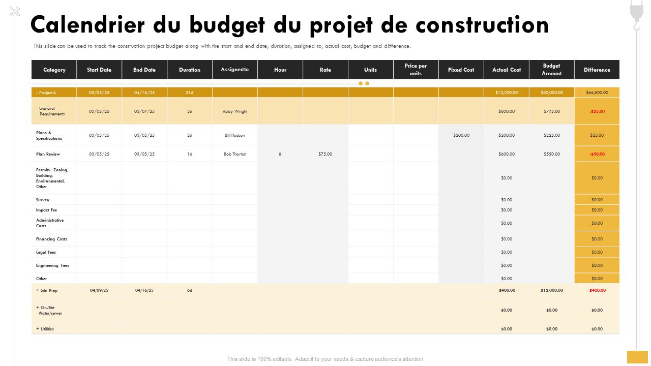 Calendrier du budget du projet de construction