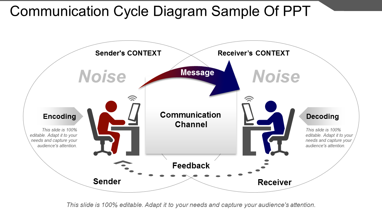 Communication Cycle Diagram PowerPoint Slides