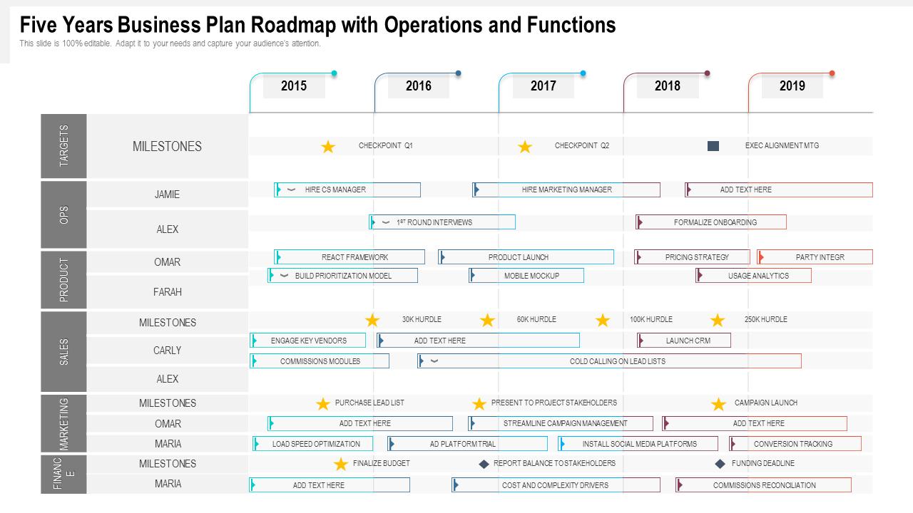 Five Years Business Plan Roadmap With Operations And Functions Templates