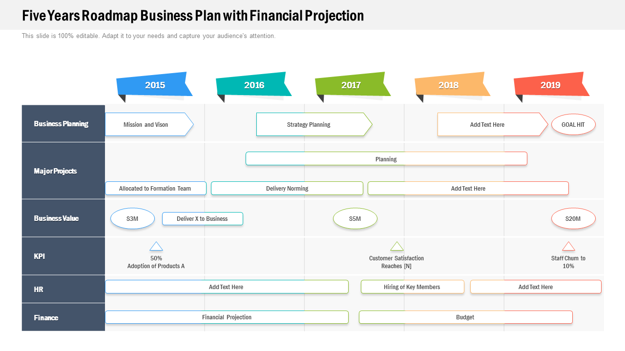 Five Years Roadmap Business Plan With Financial Projection PPT Templates