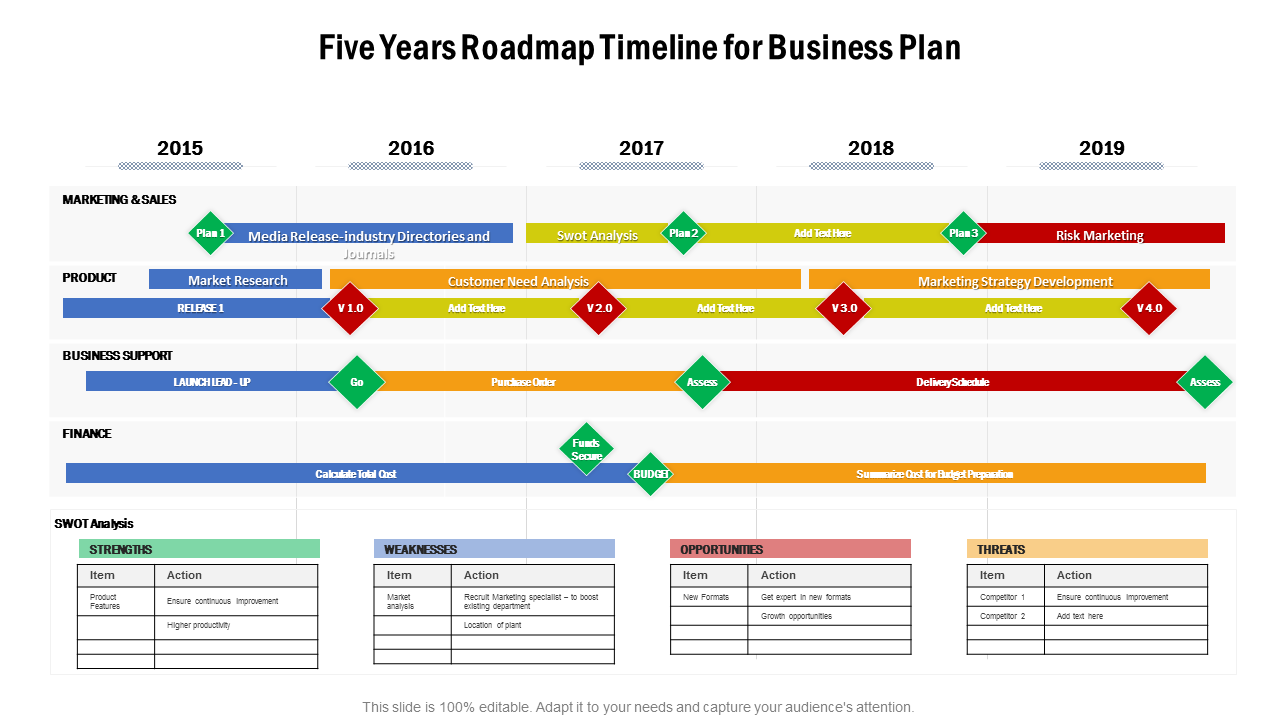 Five Years Roadmap Timeline For Business Plan PowerPoint Slides