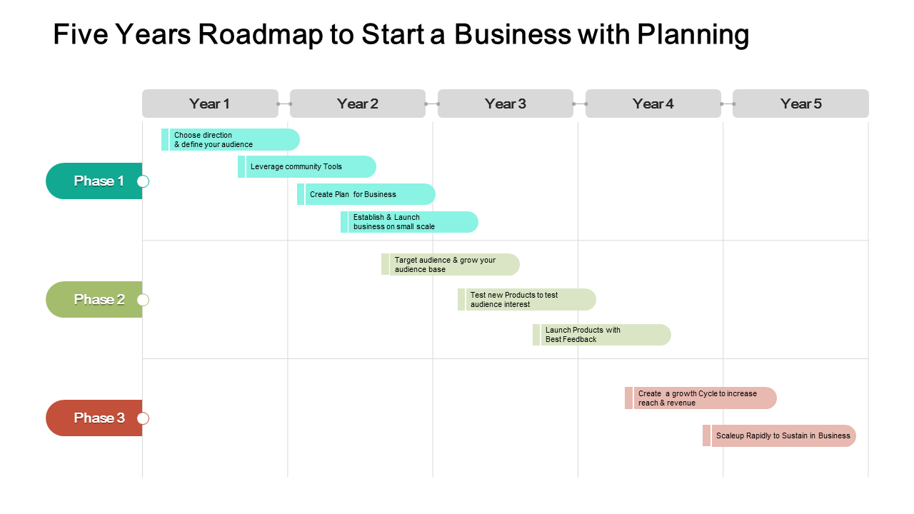 Five Years Roadmap To Start A Business With Planning PowerPoint Templates