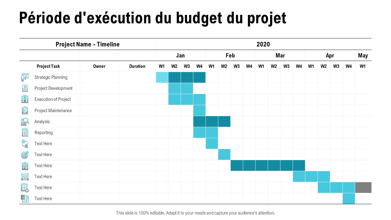 Période d'exécution du budget du projet
