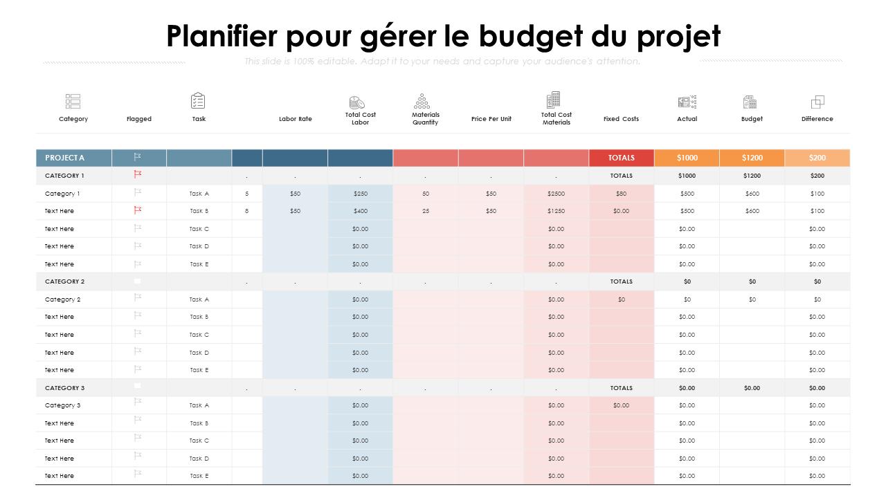 Planifier pour gérer le budget du projet