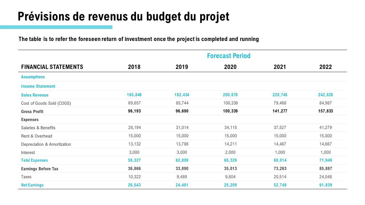 Prévisions de revenus du budget du projet