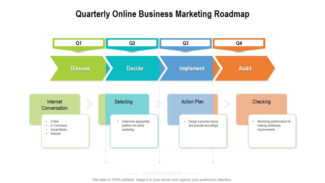 Quarterly Online Business Marketing Roadmap