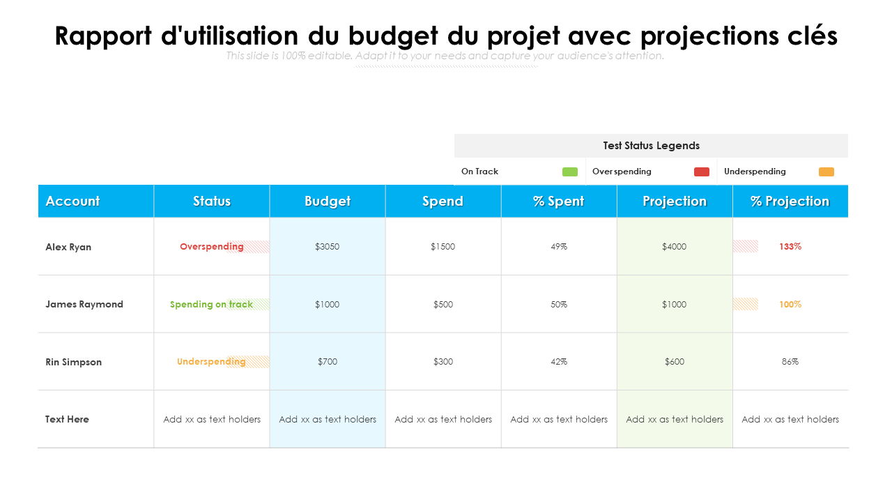 Rapport d'utilisation du budget du projet avec projections clés