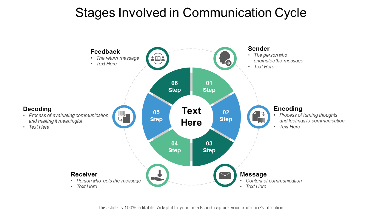 Stages Involved In Communication Cycle PowerPoint Slides