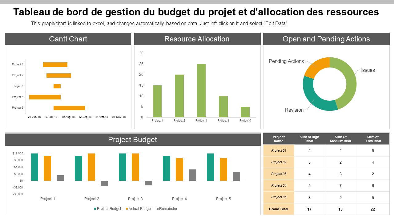 Tableau de bord de gestion du budget du projet et d'allocation des ressources