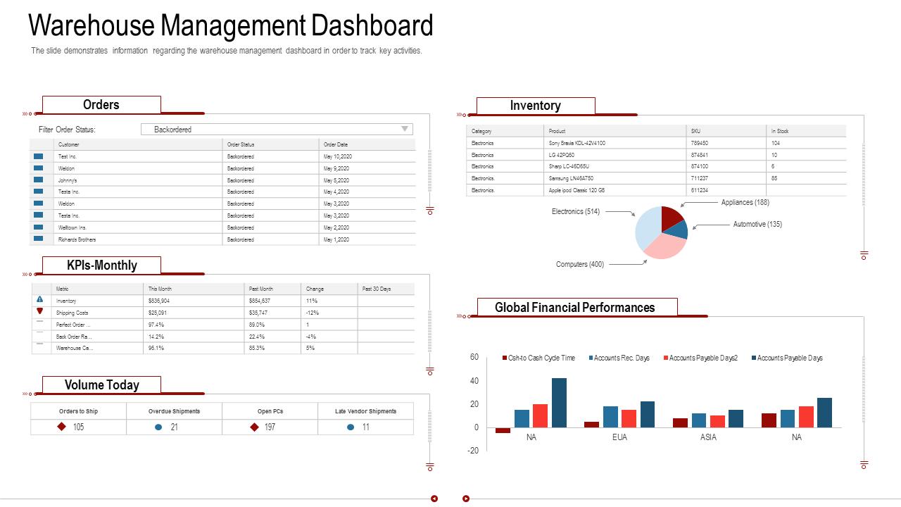 Warehouse Management Dashboard PowerPoint Presentation Slides