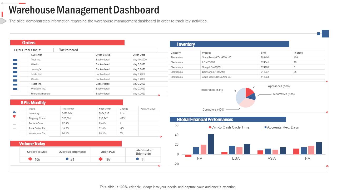Warehouse Management Dashboard PowerPoint Slides