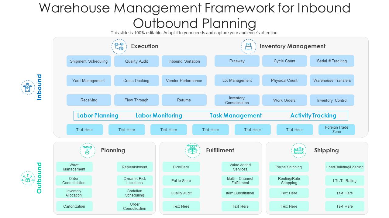 Warehouse Management Framework For Inbound Outbound Planning PowerPoint Slides