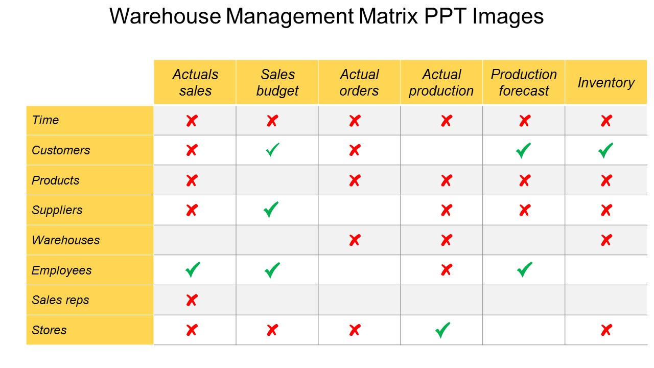 Warehouse Management Matrix PowerPoint Images